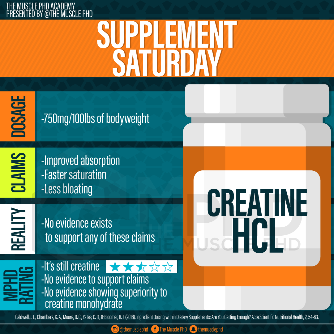 Creatine HCL | The Muscle PhD
