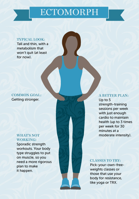 "A Workout Plan For Your Body Type: ""Skinny Girl"" — Sisters in Shape"