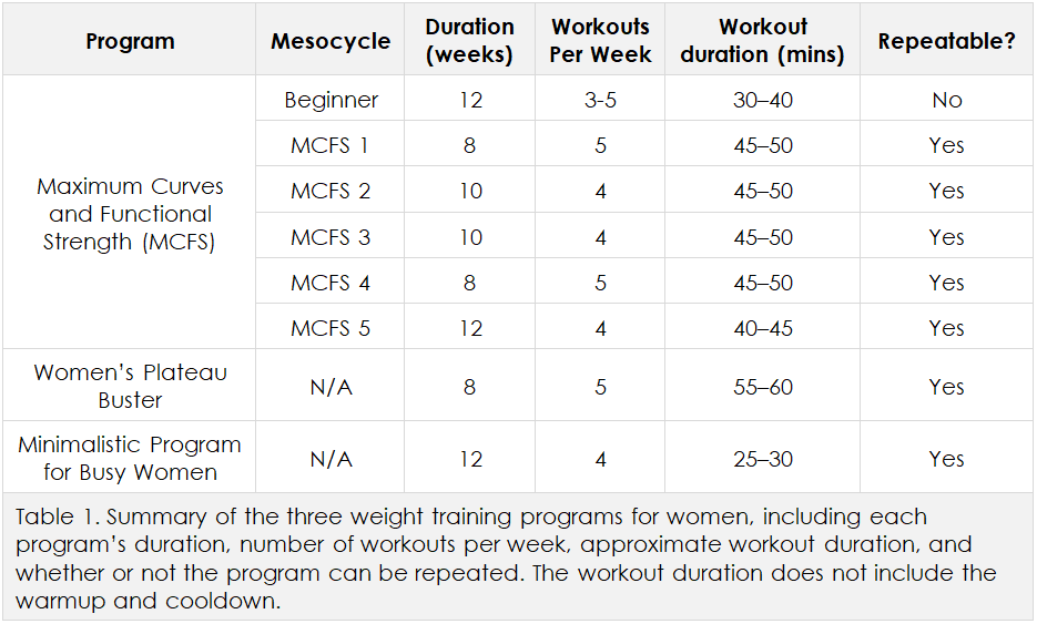Overview of training programs for women | Weight Training Guide