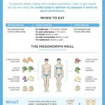 Mesomorph Diet & Workout Guide