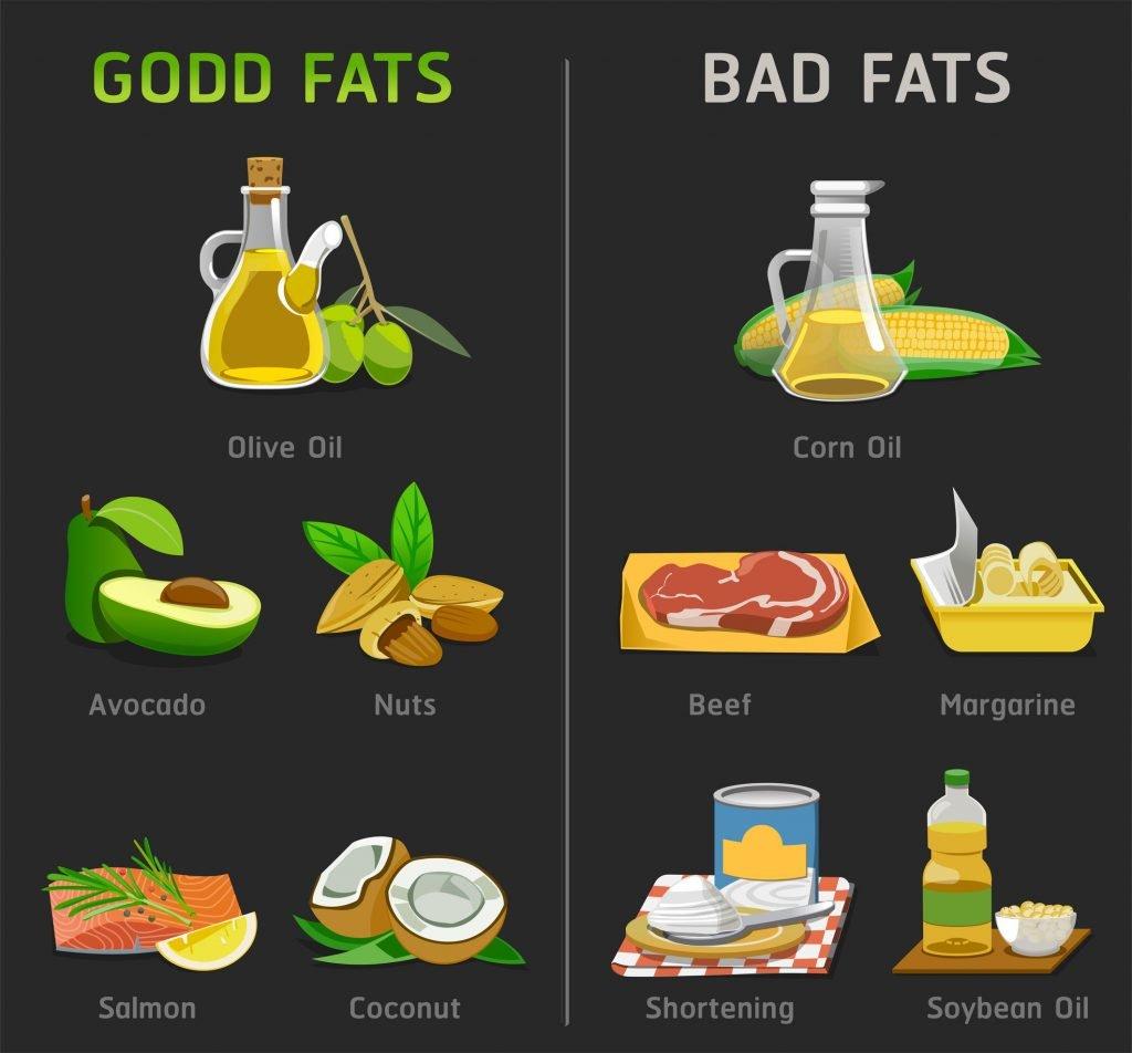 """Healthy Fats""的图片搜索结果"