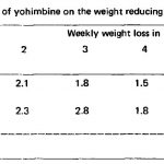 How to Use Yohimbe for Optimal Fat Loss Results