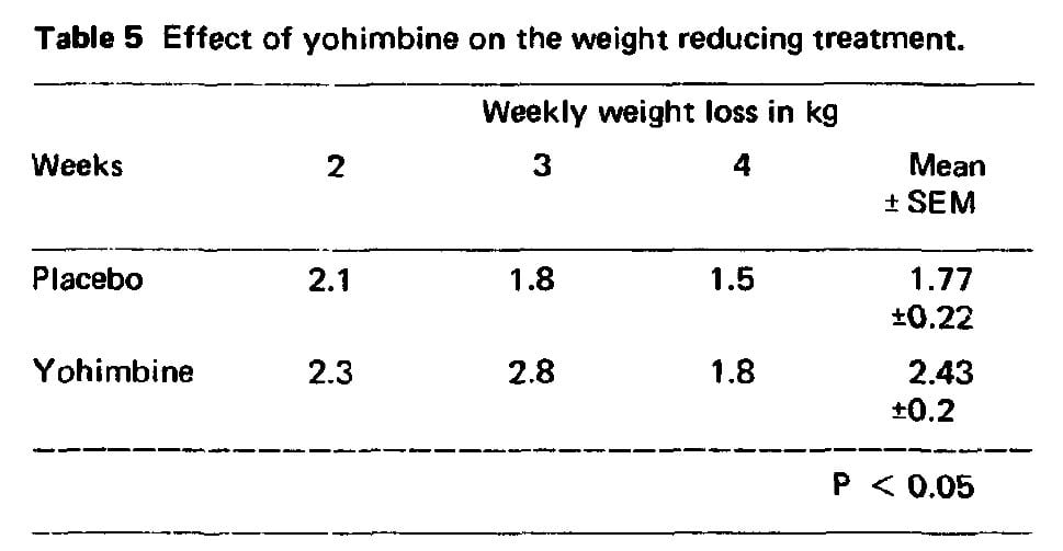 Yohimbine for stubborn fat loss?