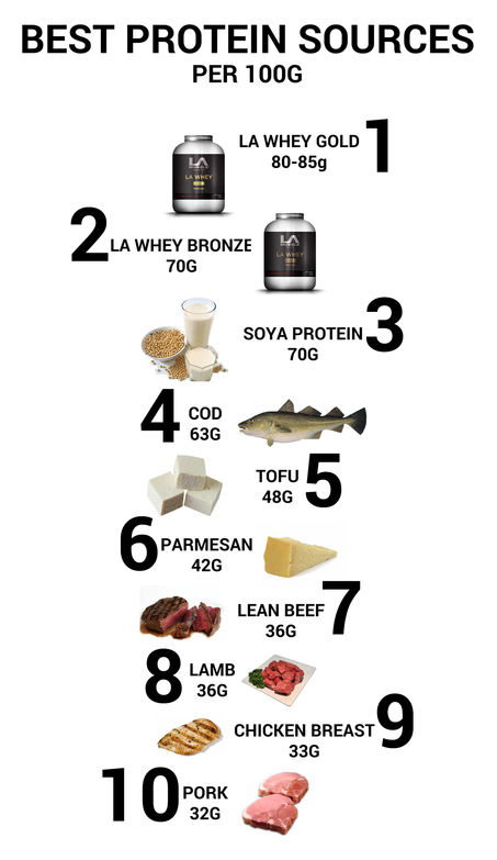 """""""10 Best Foods for Muscle Growth""""的图片搜索结果"""