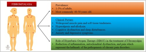 Hyperbaric oxygen and aerobic exercise in the long-term treatment of fibromyalgia: A narrative review - ScienceDirect