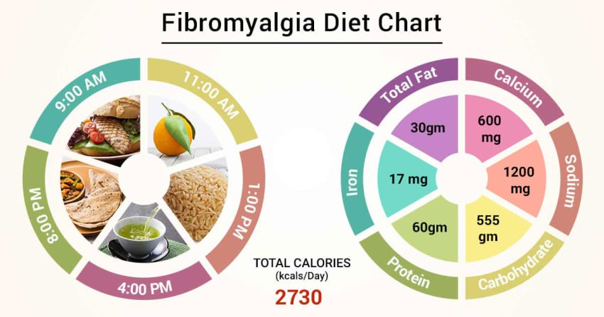 Diet Chart For fibromyalgia Patient, Fibromyalgia Diet chart | Lybrate.