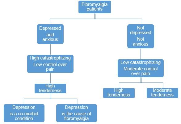 Fibromyalgia - Endotext - NCBI Bookshelf